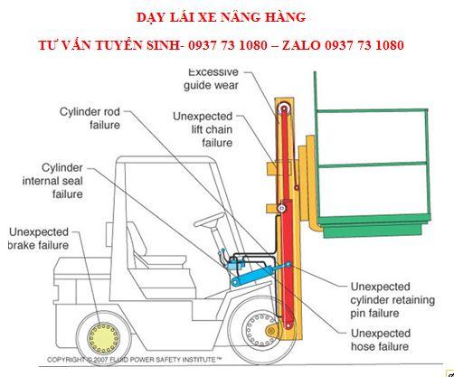 Lớp học lái xe nâng hàng giá thấp ở Đồng Nai